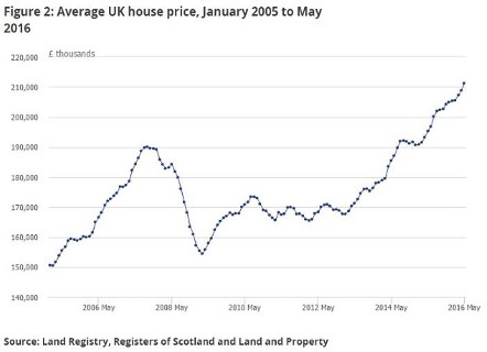 Average house price January 2005 to May 2016 (1)